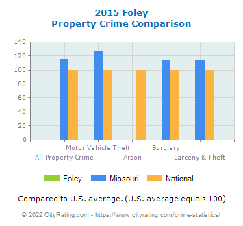 Foley Property Crime vs. State and National Comparison
