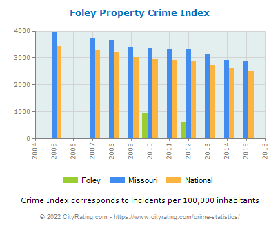 Foley Property Crime vs. State and National Per Capita