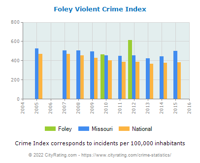 Foley Violent Crime vs. State and National Per Capita