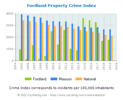 Fordland Property Crime vs. State and National Per Capita