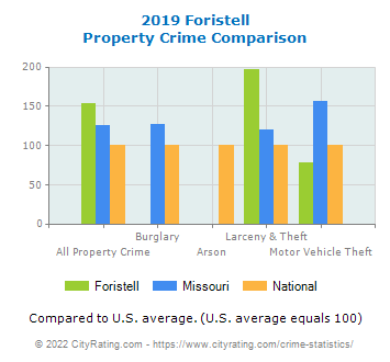 Foristell Property Crime vs. State and National Comparison