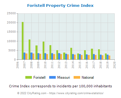 Foristell Property Crime vs. State and National Per Capita