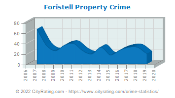 Foristell Property Crime