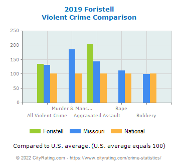 Foristell Violent Crime vs. State and National Comparison