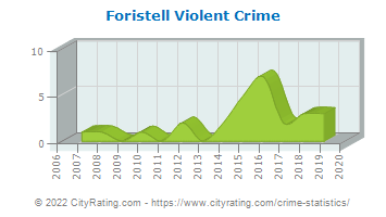 Foristell Violent Crime
