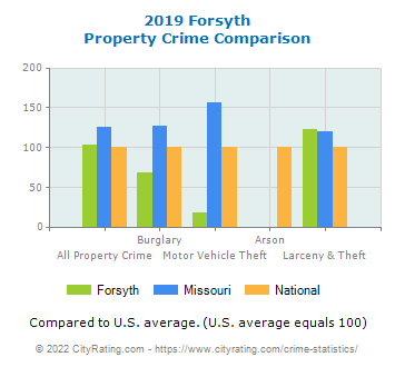 Forsyth Property Crime vs. State and National Comparison