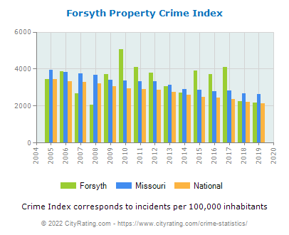 Forsyth Property Crime vs. State and National Per Capita