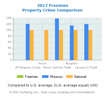 Freeman Property Crime vs. State and National Comparison