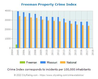 Freeman Property Crime vs. State and National Per Capita