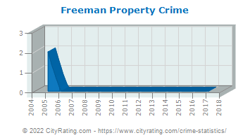 Freeman Property Crime