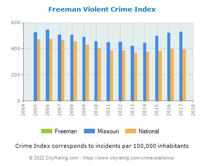 Freeman Violent Crime vs. State and National Per Capita