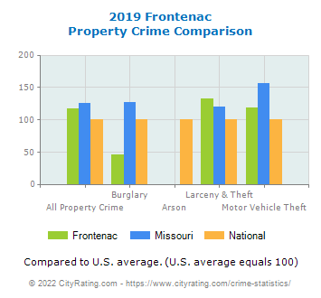 Frontenac Property Crime vs. State and National Comparison