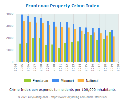 Frontenac Property Crime vs. State and National Per Capita
