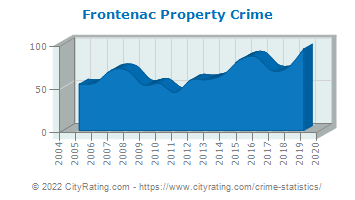 Frontenac Property Crime