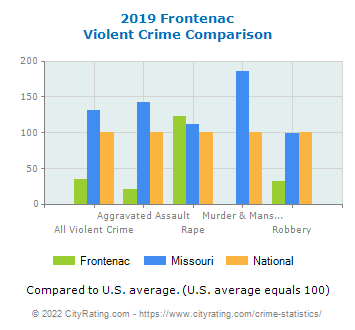 Frontenac Violent Crime vs. State and National Comparison
