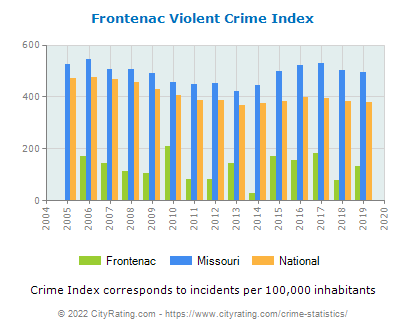 Frontenac Violent Crime vs. State and National Per Capita