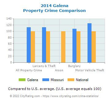 Galena Property Crime vs. State and National Comparison