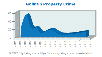 Gallatin Property Crime