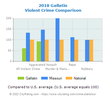 Gallatin Violent Crime vs. State and National Comparison