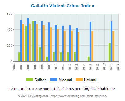 Gallatin Violent Crime vs. State and National Per Capita