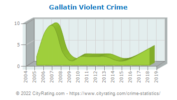 Gallatin Violent Crime