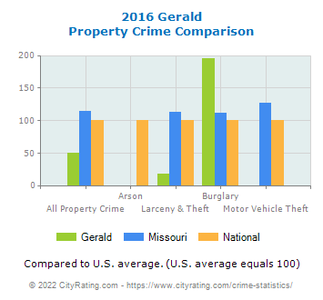 Gerald Property Crime vs. State and National Comparison