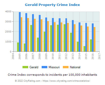 Gerald Property Crime vs. State and National Per Capita