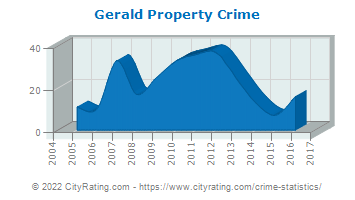 Gerald Property Crime