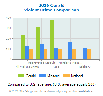 Gerald Violent Crime vs. State and National Comparison