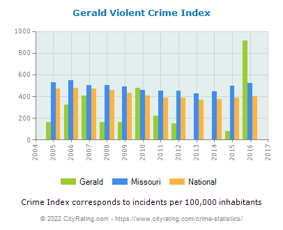 Gerald Violent Crime vs. State and National Per Capita