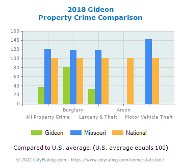 Gideon Property Crime vs. State and National Comparison
