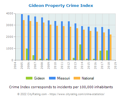 Gideon Property Crime vs. State and National Per Capita