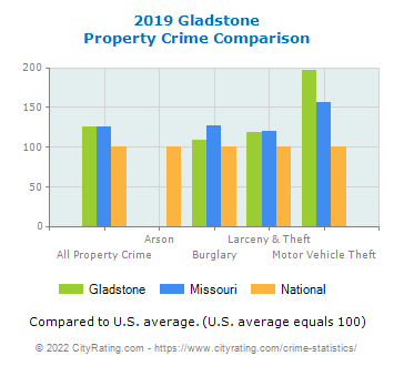 Gladstone Property Crime vs. State and National Comparison