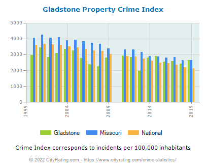 Gladstone Property Crime vs. State and National Per Capita