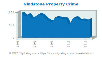 Gladstone Property Crime