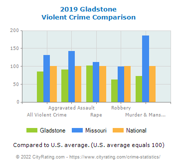 Gladstone Violent Crime vs. State and National Comparison