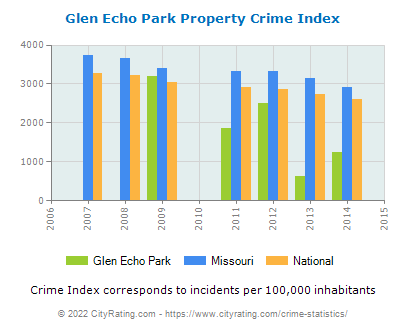 Glen Echo Park Property Crime vs. State and National Per Capita
