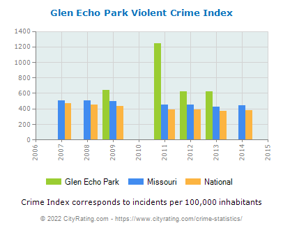 Glen Echo Park Violent Crime vs. State and National Per Capita