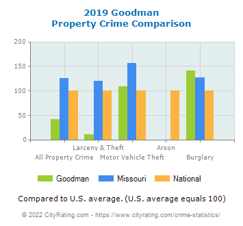 Goodman Property Crime vs. State and National Comparison