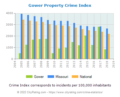 Gower Property Crime vs. State and National Per Capita