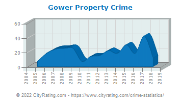 Gower Property Crime
