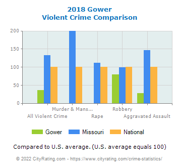 Gower Violent Crime vs. State and National Comparison