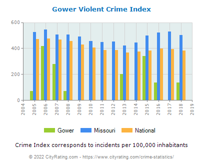 Gower Violent Crime vs. State and National Per Capita
