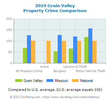 Grain Valley Property Crime vs. State and National Comparison