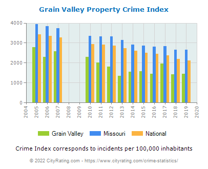 Grain Valley Property Crime vs. State and National Per Capita