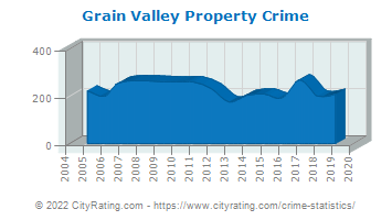 Grain Valley Property Crime