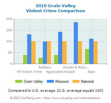 Grain Valley Violent Crime vs. State and National Comparison