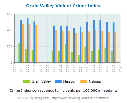 Grain Valley Violent Crime vs. State and National Per Capita