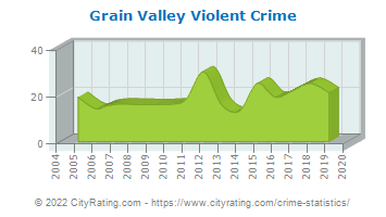 Grain Valley Violent Crime
