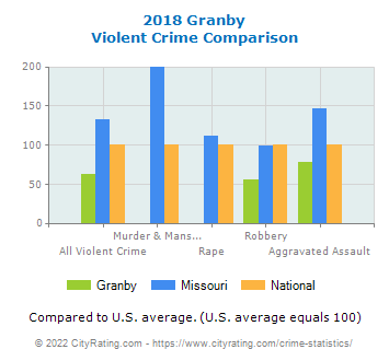 Granby Violent Crime vs. State and National Comparison